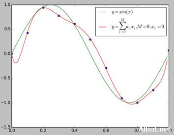 模型评估与模型选择