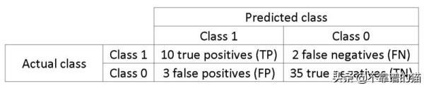 处理机器学习中不平衡类的5种策略
