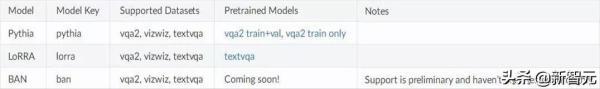 Facebook最新力作Pythia:模块化、即插即用,极大简化模型进展