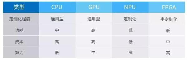 深度学习中,CPU、GPU、NPU、FPGA如何发挥优势