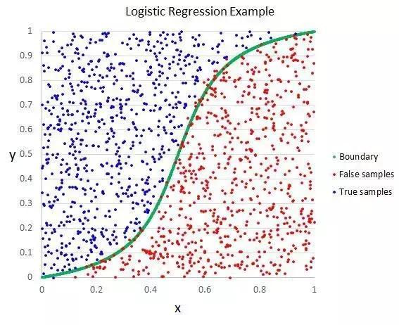 新手必看的Top10个机器学习算法(这些都学会了你就是老手了)
