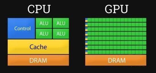GPU与CPU比较,GPU为什么更适合深度学习?