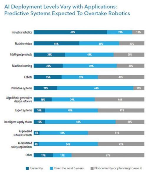 机器学习变革制造业的10种方式