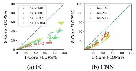 TPU、GPU、CPU深度学习平台哪家强?有人做了一个基准测试研究