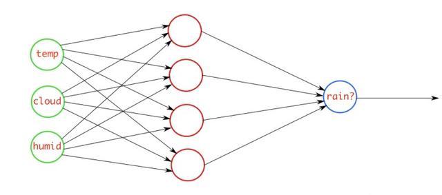 神经网络中的各种损失函数介绍