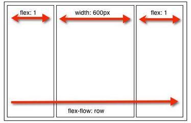 flex-flow