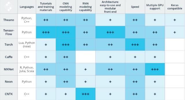 从TensorFlow到Theano:横向对比七大深度学习框架