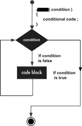 Perl 中的 until 循环
