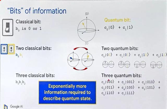 """量子优越性""之后,<span><span><span><i pgc-img"
