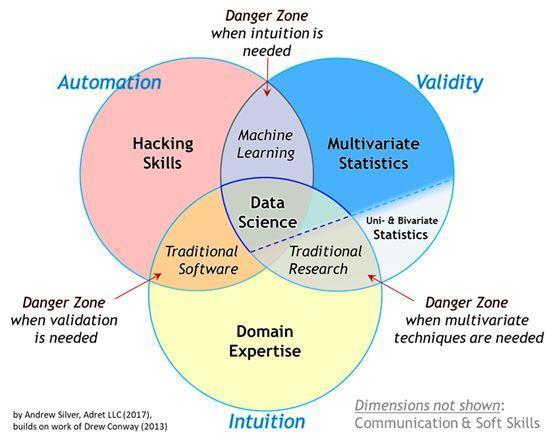 互联网上20大免费数据科学、机器学习和人工智能慕课