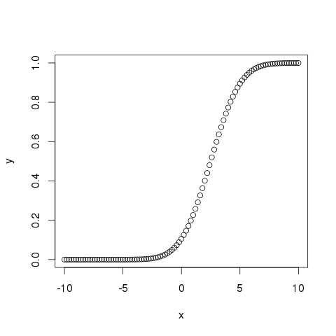 pnorm()图