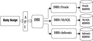 Ruby DBI 架构