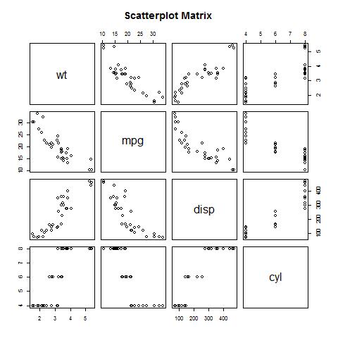 散点图矩阵,使用R