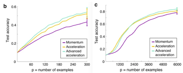Science子刊:人脑存在加速学习机制,算力赛过最新AI算法