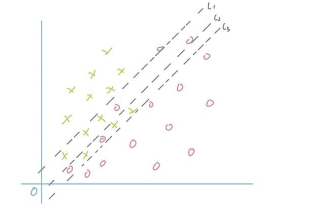 机器学习中的召回、精确、准确,究竟是什么指标?