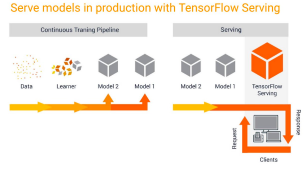 PyTorch重大更新再战TensorFlow,AWS也来趟深度学习框架的浑水?