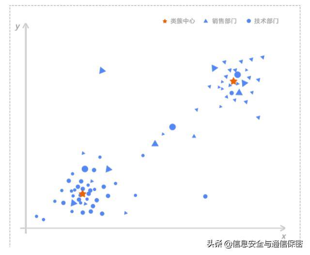 基于机器学习的用户实体行为分析技术在账号异常检测中的应用