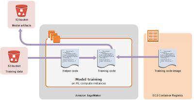 轻松构建 PyTorch 生成对抗网络(GAN)