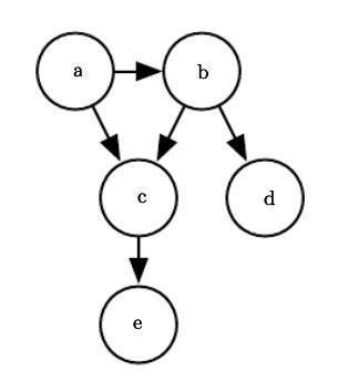 机器学习所需的所有概率基础