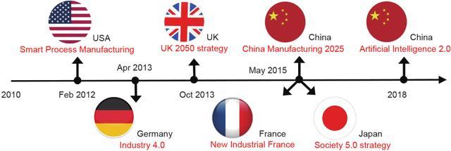 前沿研究丨人工智能在过程工业绿色制造中的机遇与挑战