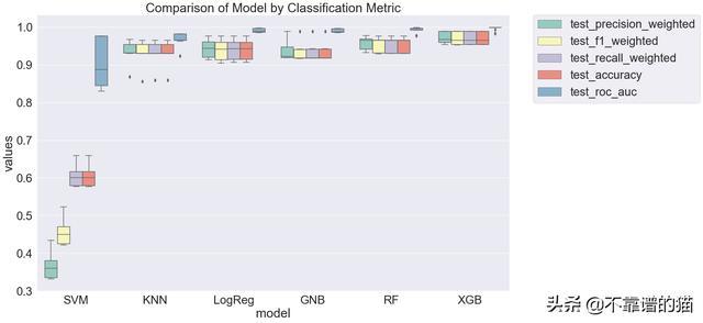 快速比较多种机器学习模型实例
