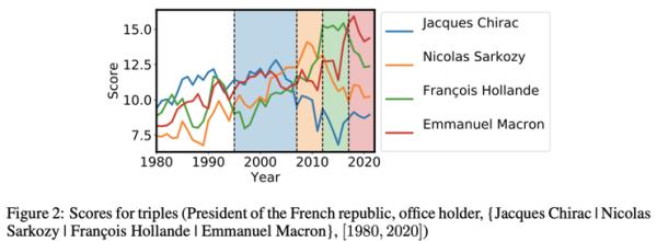 一文全览,ICLR 2020 上的知识图谱研究