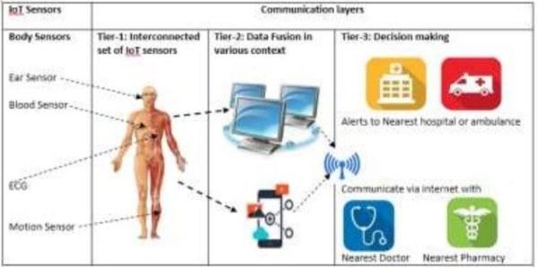 智能健康系统可监控新冠病毒隔离人员