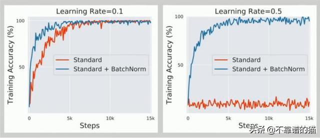 机器学习:使用批归一化有哪些缺点?