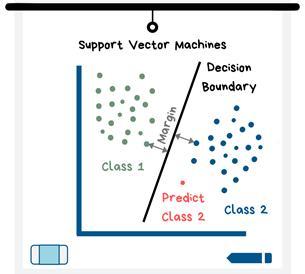 小白也看得懂的机器学习模型工作原理
