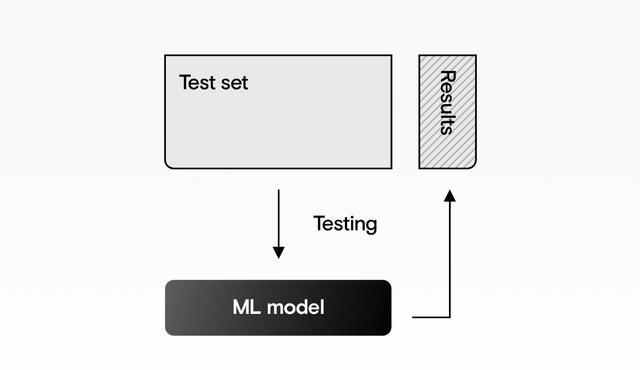 机器学习的工作原理-代码示例