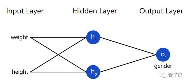 神经网络原来这么简单,机器学习入门贴送给你 | 干货