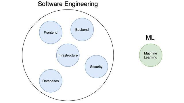 机器学习正变得越来越容易,然而软件工程仍然很困难