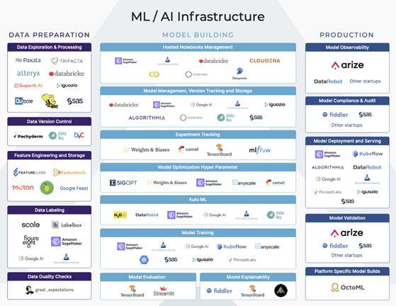 机器学习的中流砥柱:用于模型构建的基础架构工具有哪些?