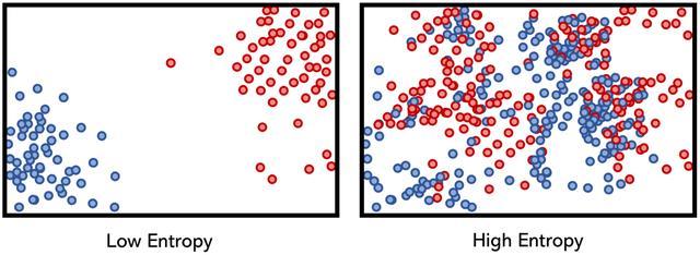 理解熵:机器学习的黄金标准