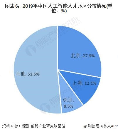 图表6:2019年中国人工智能人才地区分布情况(单位:%)