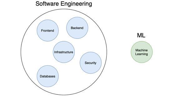 机器学习变得越来越简单,软件工程却走向了相反的道路……