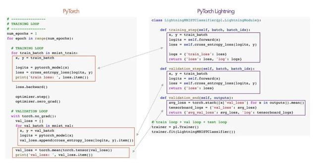 让PyTorch更轻便,这款深度学习框架你值得拥有!GitHub 6.6k星