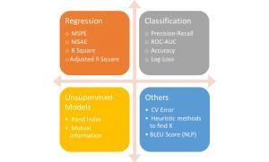 您需要针对机器学习性能进行优化的6个指标