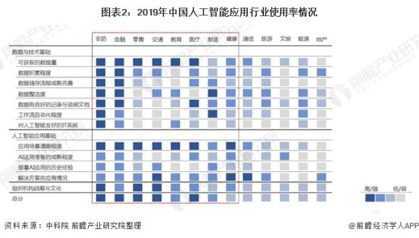 图表2:2019年中国人工智能应用行业使用率情况