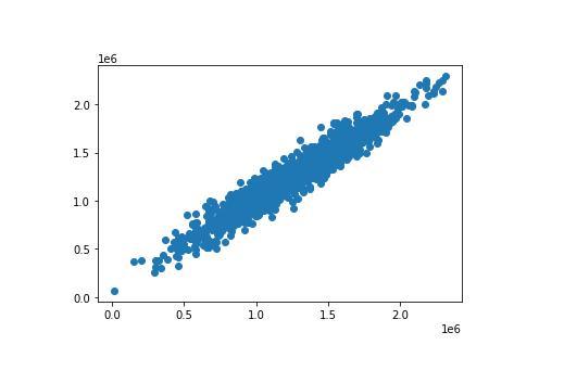如何在Python中创建线性回归机器学习模型?「入门篇」