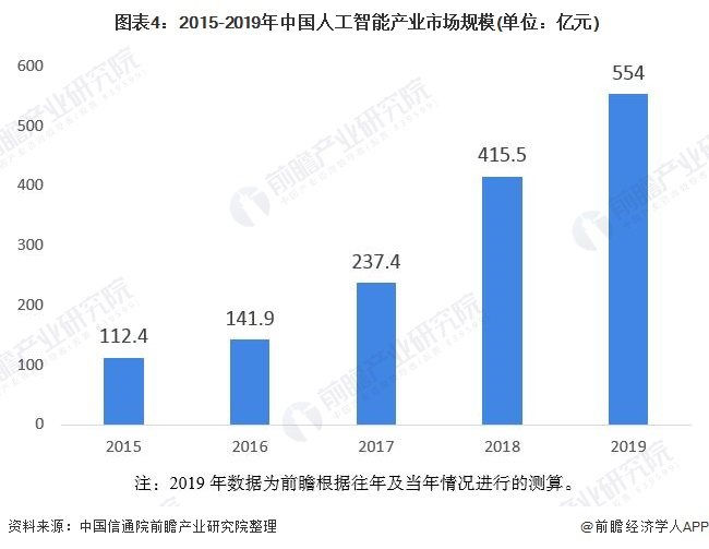图表4:2015-2019年中国人工智能产业市场规模(单位:亿元)