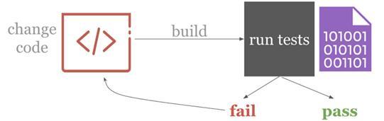 DevOps二三事:用持续集成构建自动模型训练系统的理论和实践指南