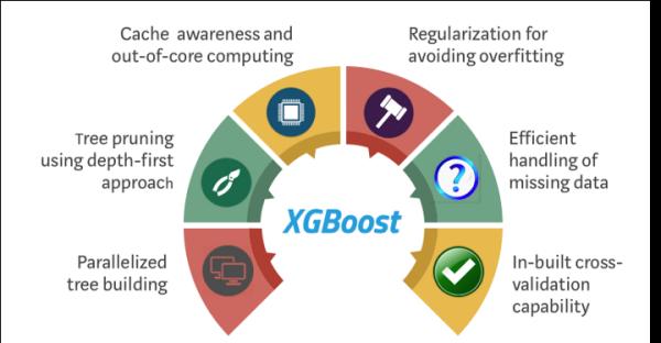 机器学习算法的新女王——XGBoost