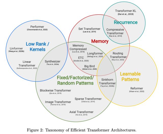 高效Transformer层出不穷,谷歌团队综述文章一网打尽