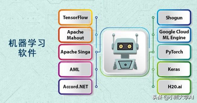 初学者和专业技术人员使用的十大机器学习软件