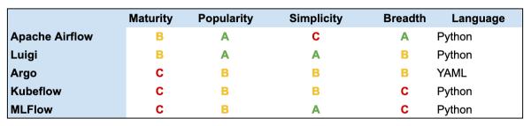 机器学习任务编排工具比较