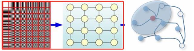 没有完整图时,如何使用图深度学习?需要了解流形学习2.0版本