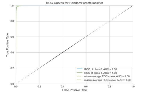 低代码机器学习工具