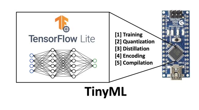 更大的模型并不总是更好的模型,微型机器学习将是未来的方向