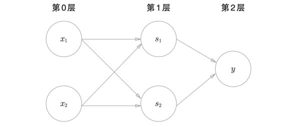 详解深度学习感知机原理